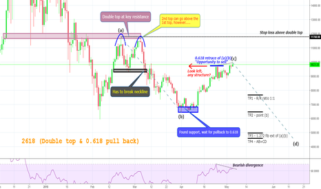 BTCUSD: 2618 (Double top & 0.618 pull-back) - do not miss it!!