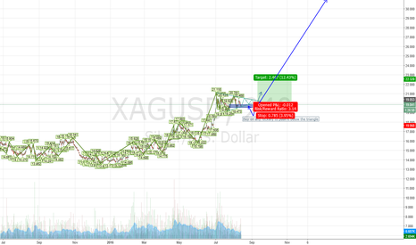 XAGUSD: Silver to the moon