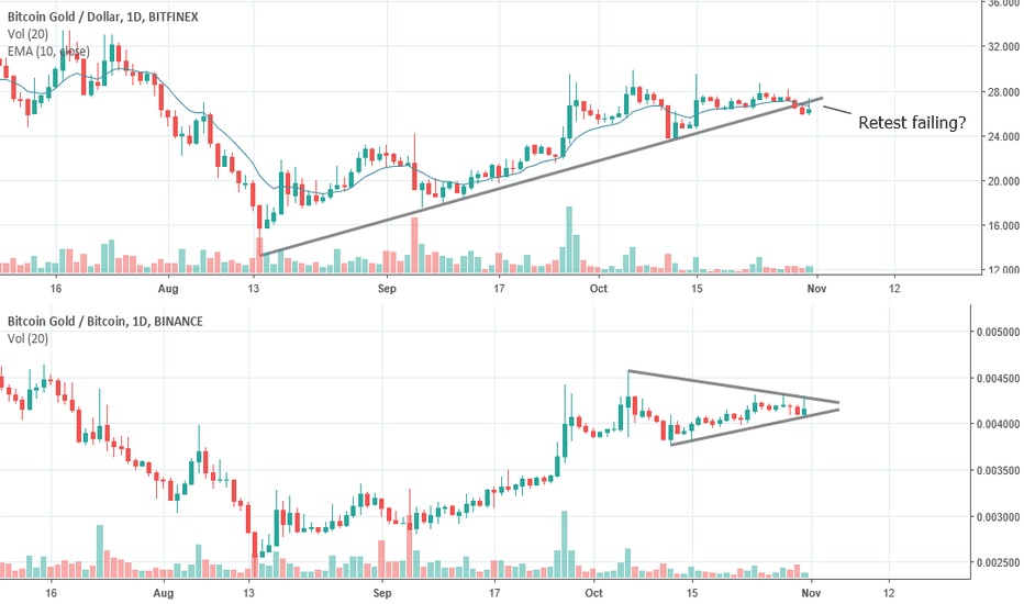 BTGBTC: BTG switching to bearish bias?