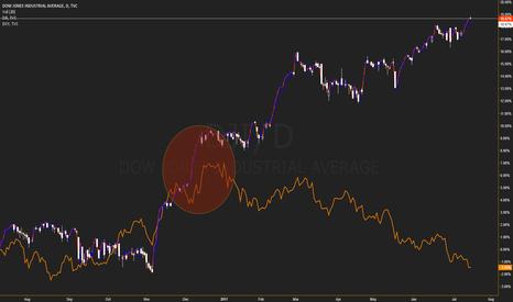 DJI: Dow is flat for 2017 in dollars