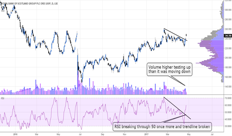 RBS: looking for longs #RBS #UKSHARES