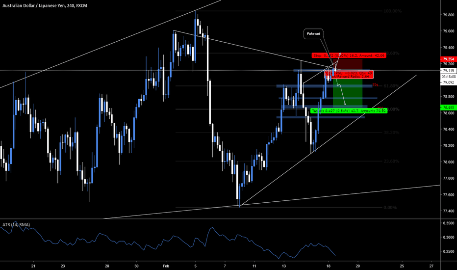 AUDJPY: AUD/JPY Dropping +50 pips