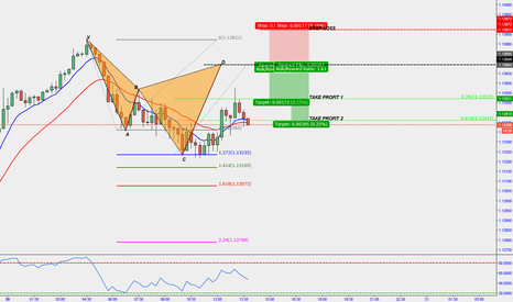 EURUSD: 15 MIN POSSIBLE CYPHER PATTERN FORMATION