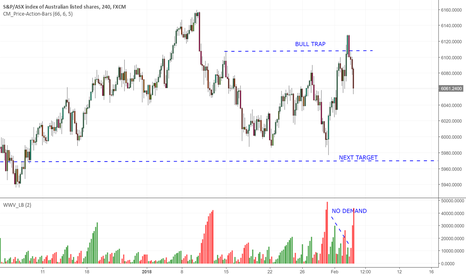 AUS200: ASX 200 ready to roll down on Monday
