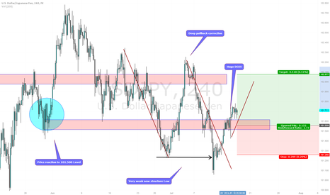 USDJPY: USDJPY giving clear price direction clues