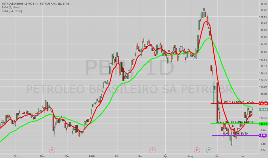 PBR: OPENING: PBR OCT/DEC 11/10 COVERED LONG COMBO