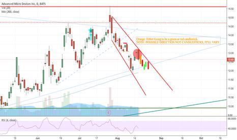 AMD: Possible retest of 200 SMA