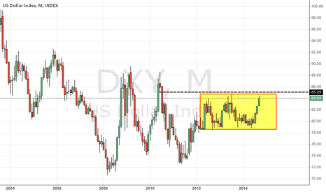 DXY: A buck still worth a quarter