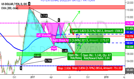 USDJPY: POTENTIONAL BULLISH GARTLEY AND H&S PATTERN ON USDJPY