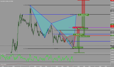EURUSD: Two Potential Cyphers On EURUSD