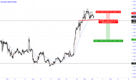 EURUSD: Watch for a breakout