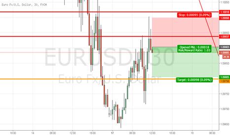 EURUSD: Eurusd Short term short