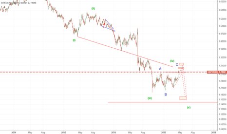GBPUSD: possible move eyeing