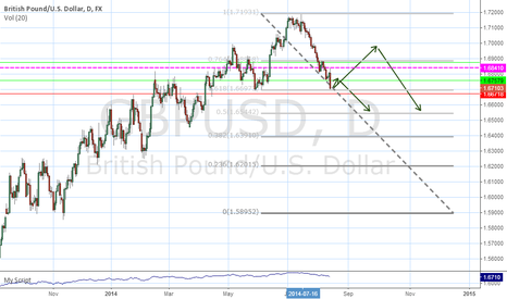 GBPUSD: GBP USD long posibility