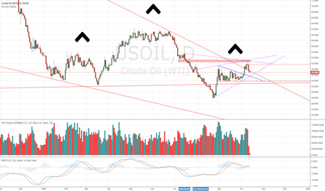 USOIL: Possible H + S on WTI