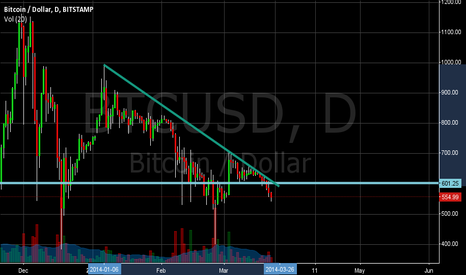 BTCUSD: Descending Triangle - Going Down