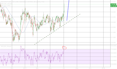 WJA: WJA is over buy, suggest close the position.