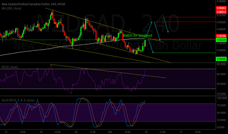 NZDCAD: NZDCAD 4hr trend analysis