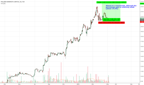 PBL: Uptrend Swing Trade in PBL.TO