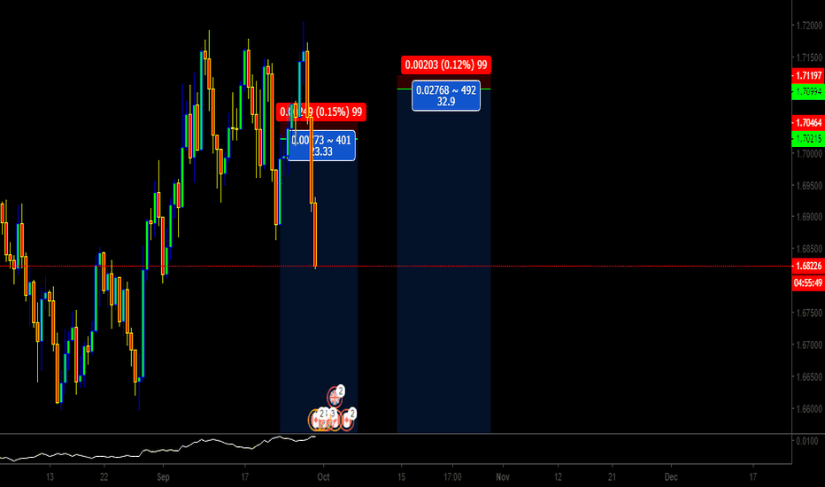 GBPCAD: High reward to risk ratio on GBPCAD