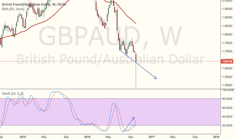 GBPAUD: Weekly div going ?