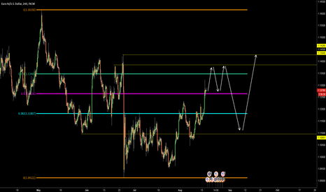 EURUSD: EURUSD - THE NEXT FEW WEEKS