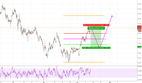 NZDJPY: Double Top or Wishful Thinking?