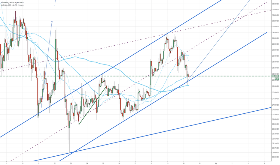 ETHUSD: Current trend channel