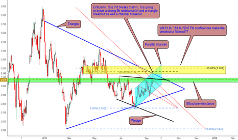 NTGUSD: Natural gas - Fib confluences and pattern confluences