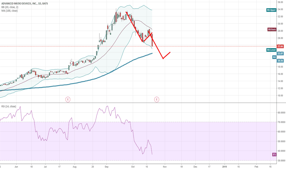 AMD: Flag Pattern to 20