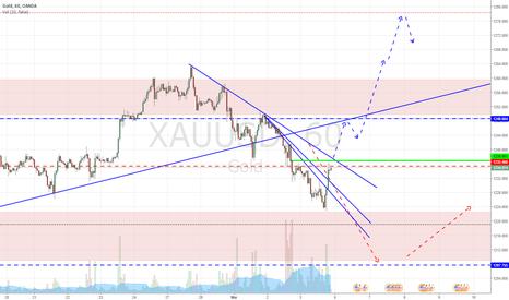 XAUUSD: Spot Gold
