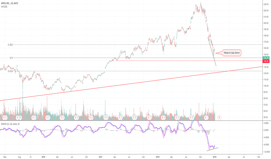 AAPL: Bears Take A Bite Out of Apple! (AAPL)