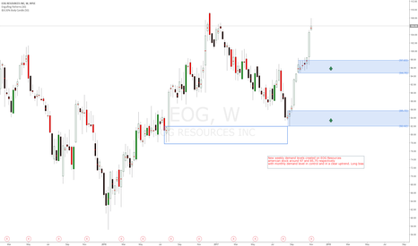 EOG: New weekly demand levels created on EOG Resources american stock