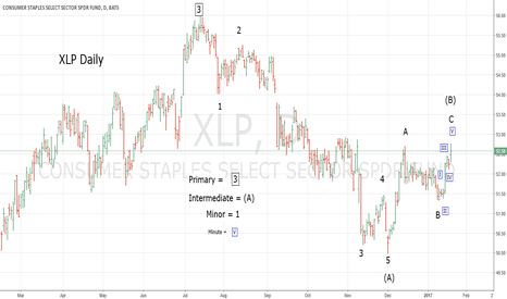 XLP: XLP Counter Trend Rally Counts as Complete