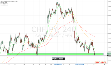 CHFJPY: CHFJPY 4h: Long, entered demand zone
