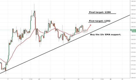 XAUUSD: XAUUSD potential long opportunity on 1hr chart