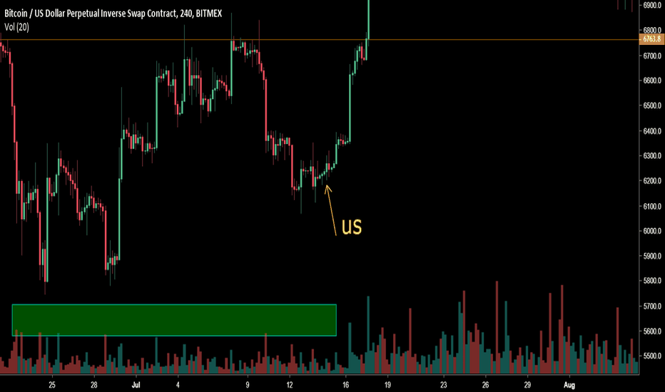 XBTUSD: Fractal from July last year, very similar set up
