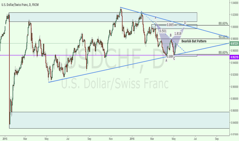 USDCHF: Possible Bearish Bat Pattern