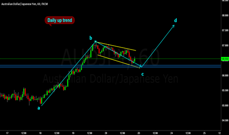 AUDJPY: aud jpy how i see it
