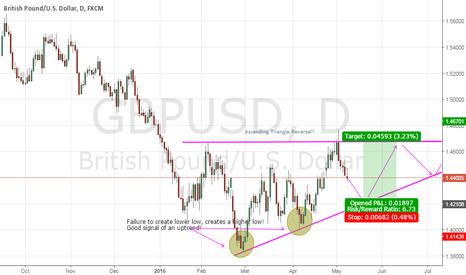 GBPUSD: GBPUSD: Ascending Triangle Reversal