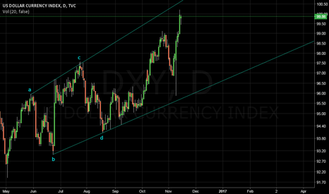DXY: DXY D1 : wave e