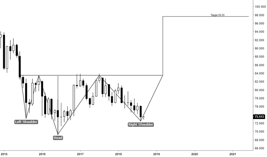 NZDJPY: NZDJPY Potential Monthly Reverse Head and Shoulders