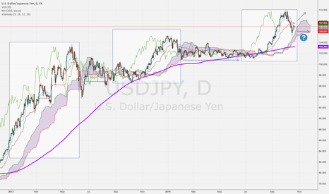 USDJPY: 10/22 NY Hours / Will it range again?
