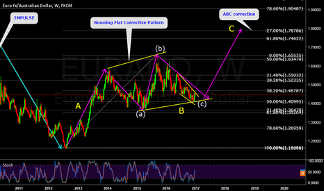 EURAUD: EURAUD- Watch out for this & other euro pairs big moves coming