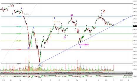 SPY: Updated Elliot Wave Count for SPY