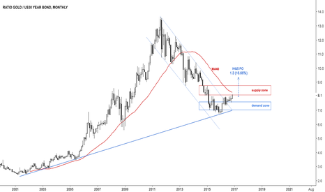 GC1!/ZB1!: $XAUUSD, $ZB_F Gold / Long bond ratio