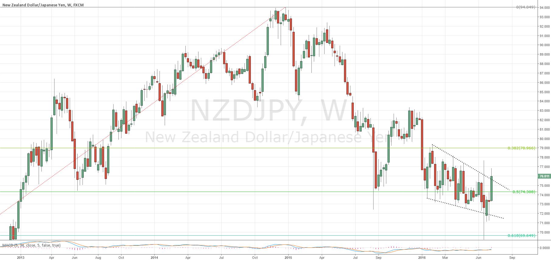 NZDJPY Potential Breakout