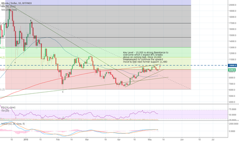 BTCUSD: BTC  DAILY MAY 9, 2018   Bull Continues