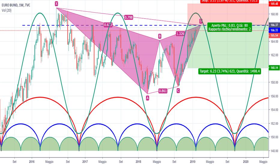 EUBUND: EURO BUND: inizio di una fase ciclica ribassista ?