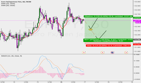 EURJPY: sell limit